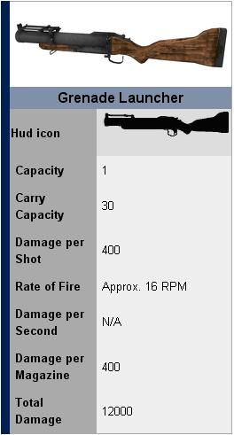 Left 4 Dead 2 Weapon stats and wiki page  | Secret Option F!